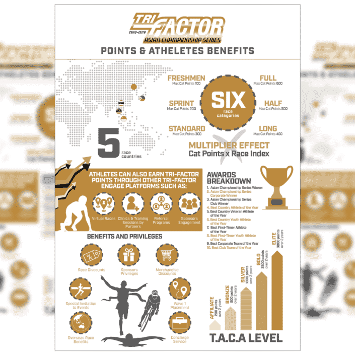 Infographic Design for Triathlon